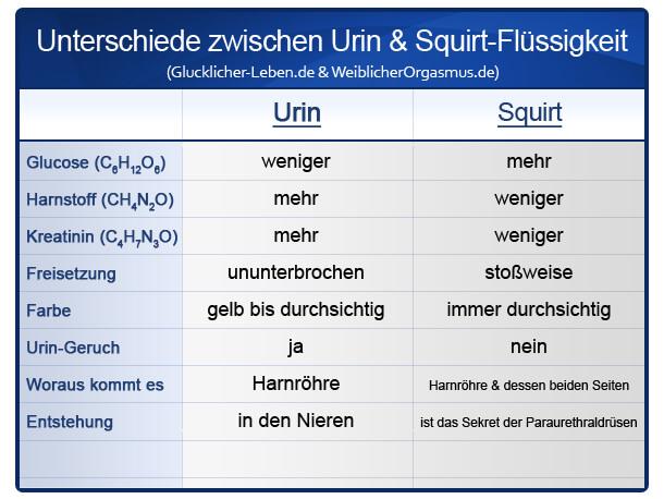Tabelle: Urin + Squirting Unterschiede