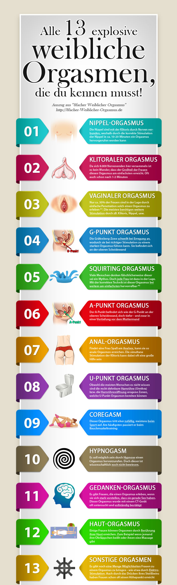 Alle weiblichen Orgasmen - Infografik - Main part